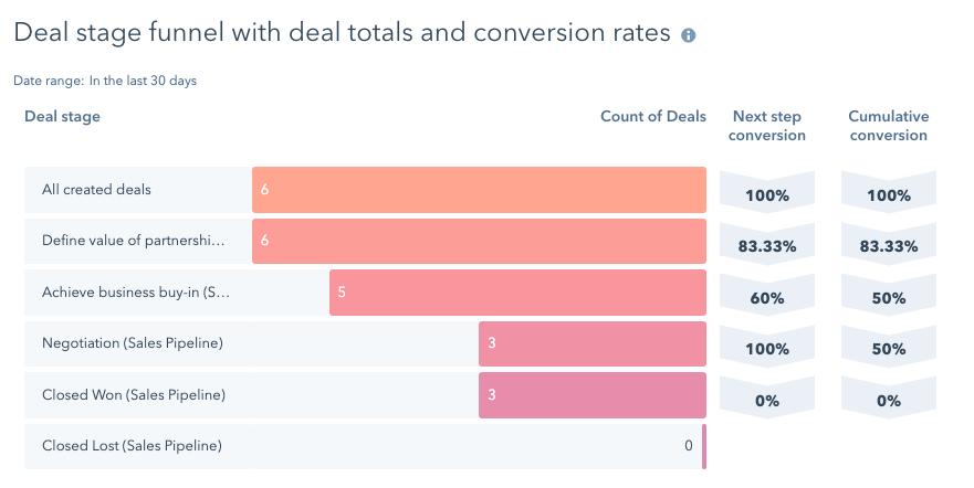 deal_funnel