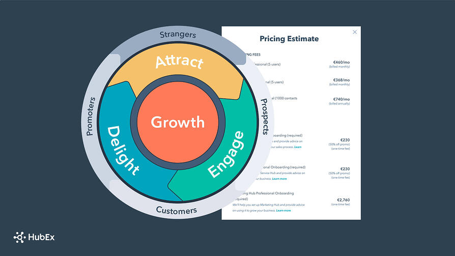 Er din bedrift klar for å investere i HubSpot?